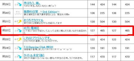 blog ranking.4