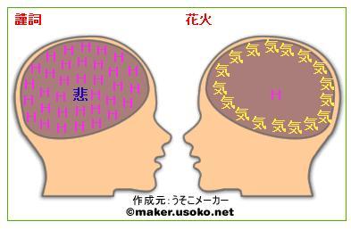 脳内メーカー5