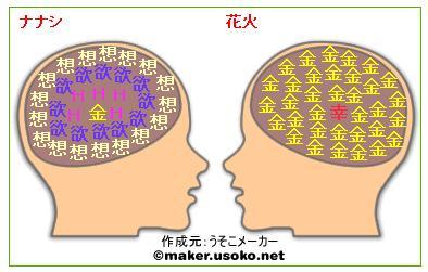 脳内メーカー6