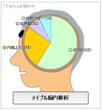 メイプル脳内3