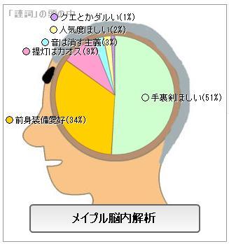 メイプル脳内5