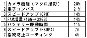 iPhone3GS_Data.jpg