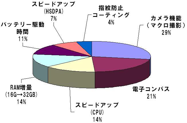 iPhone3GS_Graph.jpg