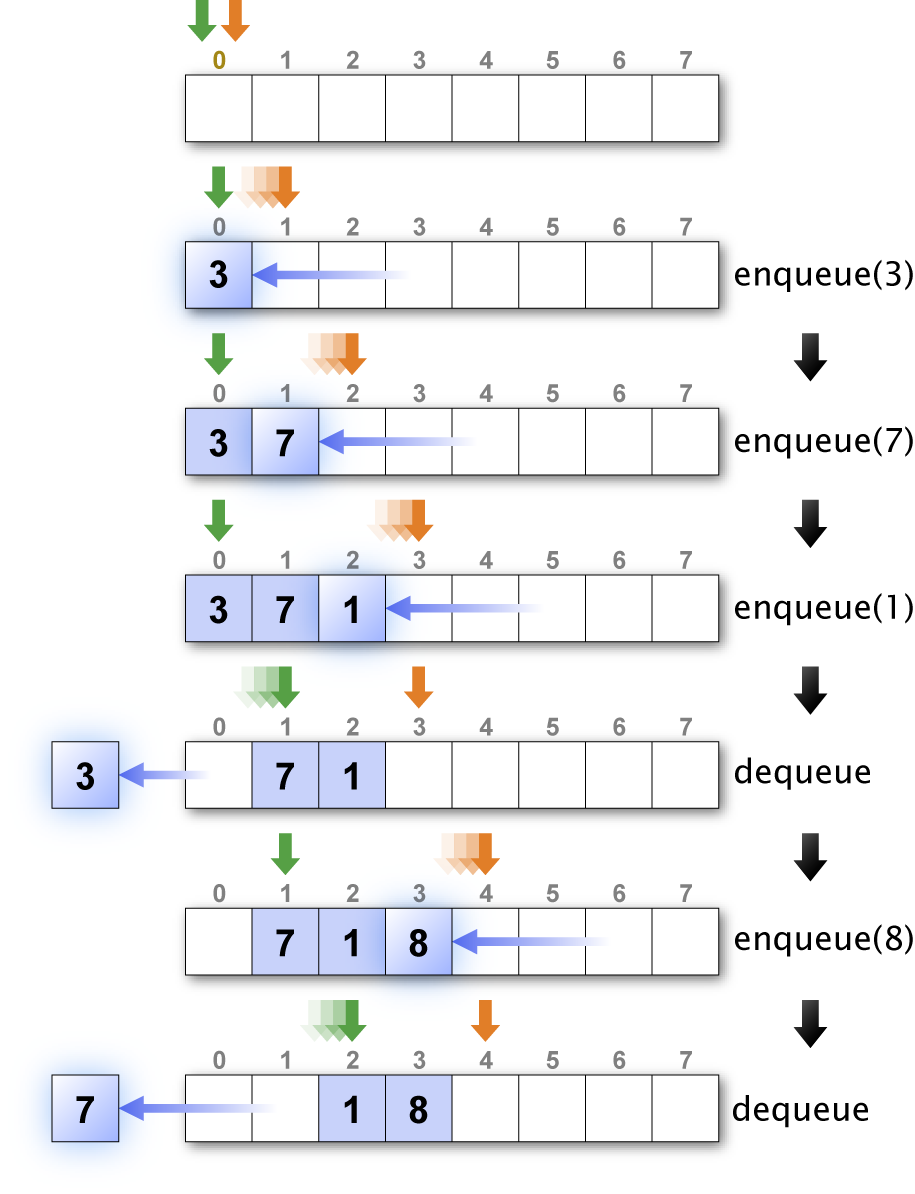 array queue
