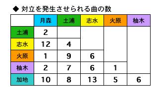 コルダ2対立 組み合わせ別曲数