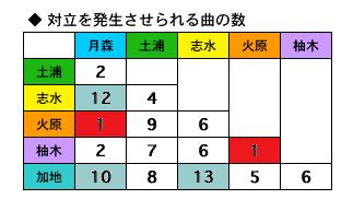 コルダ2対立 組み合わせ別曲数2