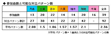 コルダ2対立 対立パターン数平均