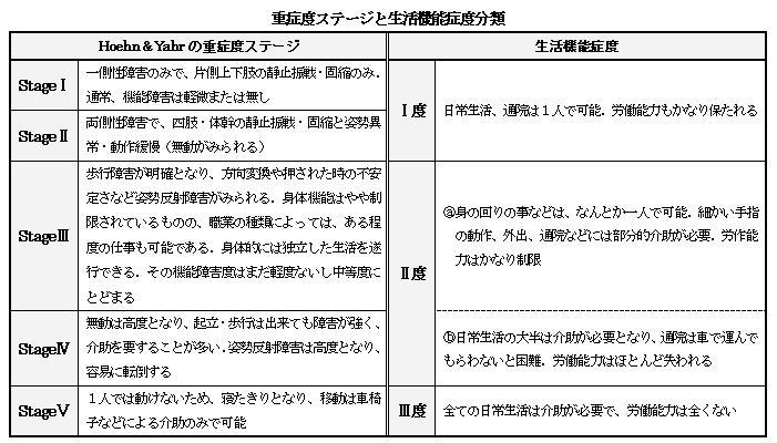 重症度 (じゅうしょうど) - Japanese-English Dictionary - JapaneseClass.jp
