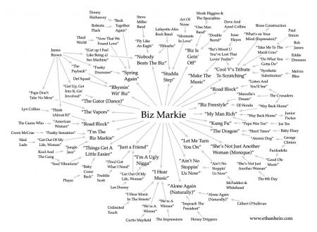 Biz Markie_sample map