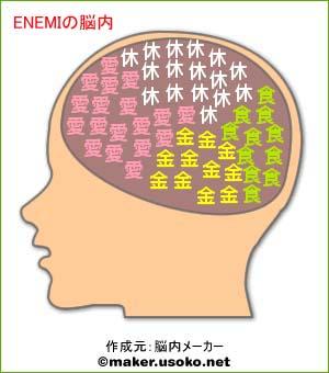 ENEMIの脳内