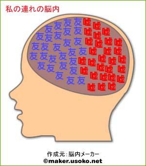 私の連れの脳内