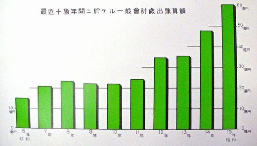 国家予算推移昭和15年-1