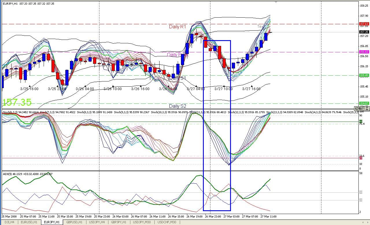 Bollinger bands deviation 1