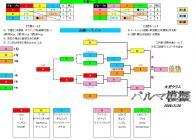 パルマ模擬対戦表