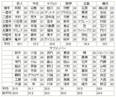 セ・リーグ年齢比較野手