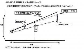 課題グラフ