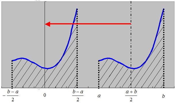 奇関数・偶関数の積分数