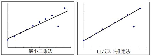 最小二乗法とロバスト推定法との比較
