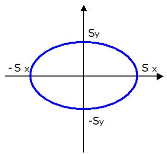 楕円のグラフ