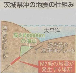 海山によって引き起こされる地震の仕組み
