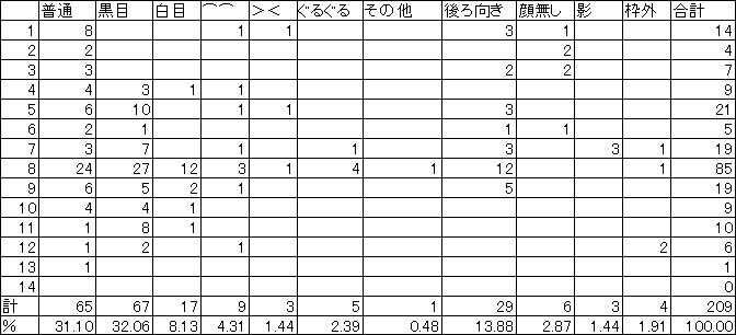夏美の黒目率-1