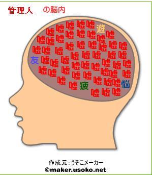 脳内(管理人)