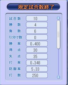08①6回の結果