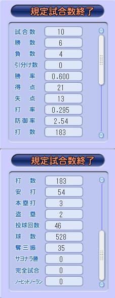 09①6回成績