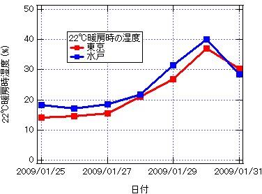 Graph-H22degTokyo_mito.jpg