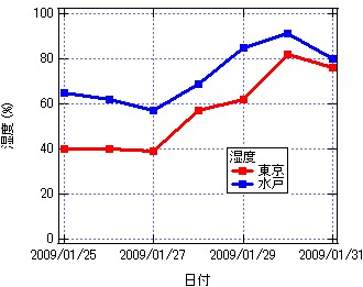 Graph-Htokyo_mito.jpg