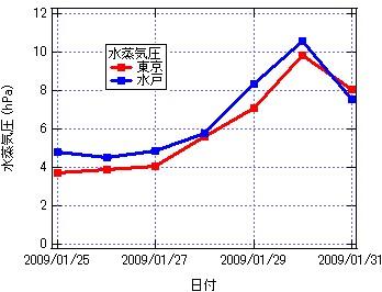 Graph-Ptokyo_mito.jpg