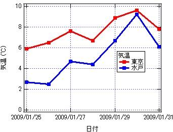 Graph-Ttokyo_mito.jpg