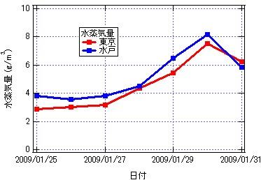 Graph-wtokyo_mito.jpg