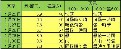 weatherdata_tokyo1.jpg
