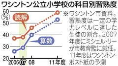 090701 東京新聞