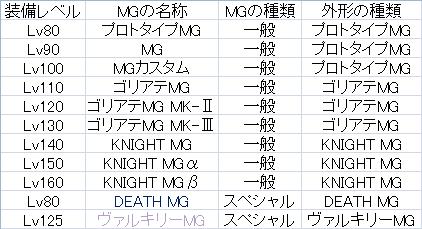 マイスター MGの種類と外形変化