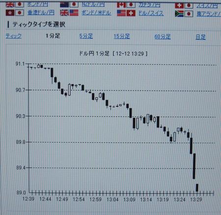 2008-12-12 ドル再び急落 jpg