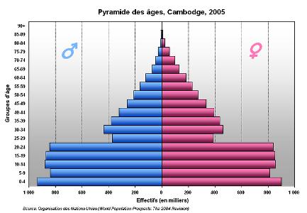 カンボジアの人口