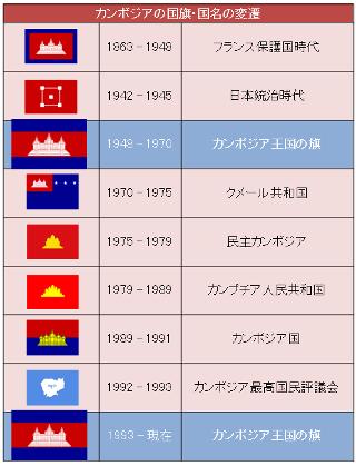 カンボジアの国旗変遷