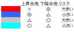 デイトレにおけるゾーン(表)