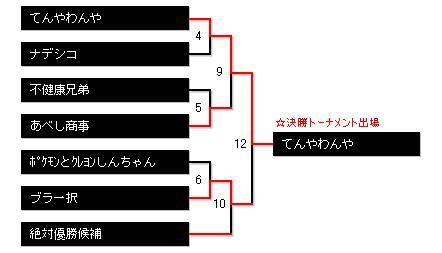 予選トーナメントBブロック