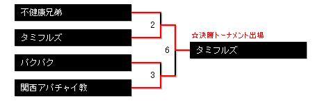 予選トーナメントAブロック