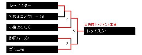 ワイルドカードトーナメントAブロック