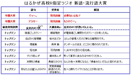 はるかぜ高校R指定ラジオ 新語・流行語大賞2008