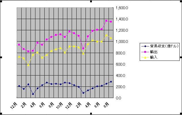 trade graph