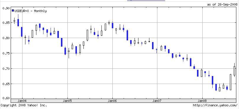 USD EURO 9-28