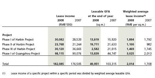 p23 lease income
