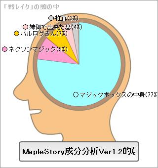 メイプル脳内メーカー