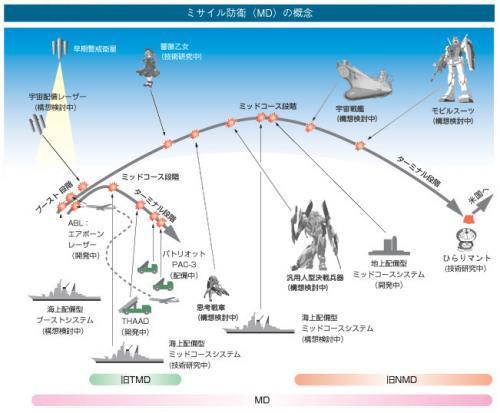 ミサイル防衛2