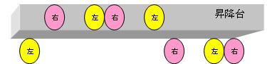 東京都 足立区 介護老人保健施設(入所・デイケア・通所リハビリ) 千寿の郷 転ばないぞ体操  昇降台